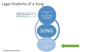 Legal Anatomy of a Song